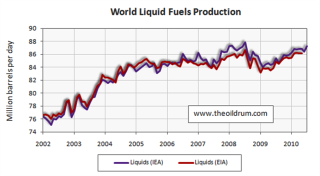 world liquids fuel production
